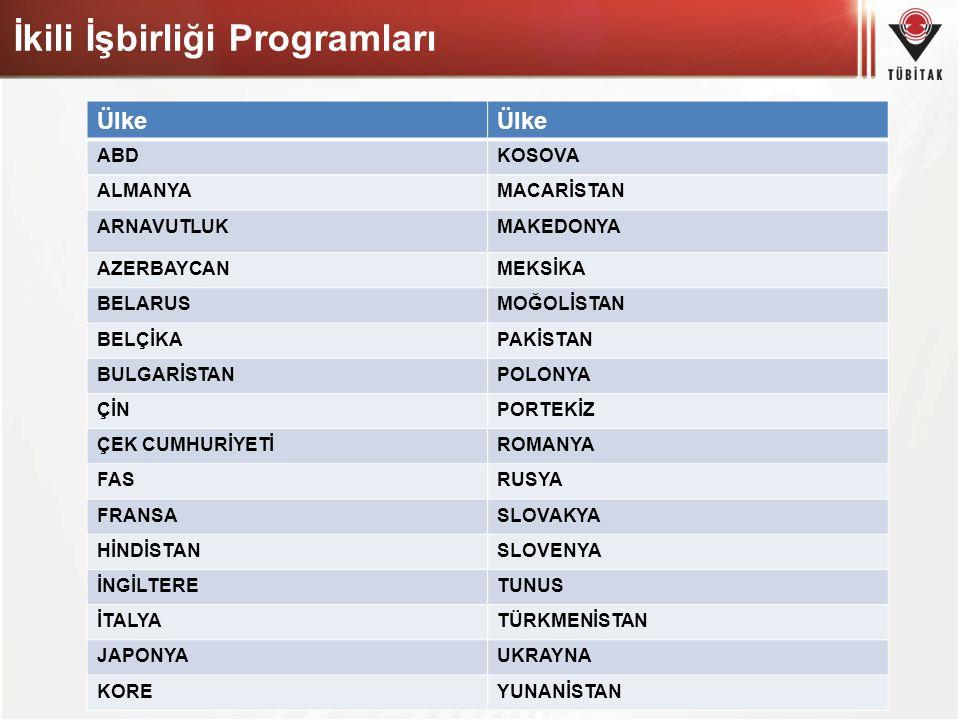 İkili İşbirliği Programları Ülke ABDKOSOVA ALMANYAMACARİSTAN ARNAVUTLUKMAKEDONYA AZERBAYCANMEKSİKA BELARUSMOĞOLİSTAN BELÇİKAPAKİSTAN BULGARİSTANPOLONY