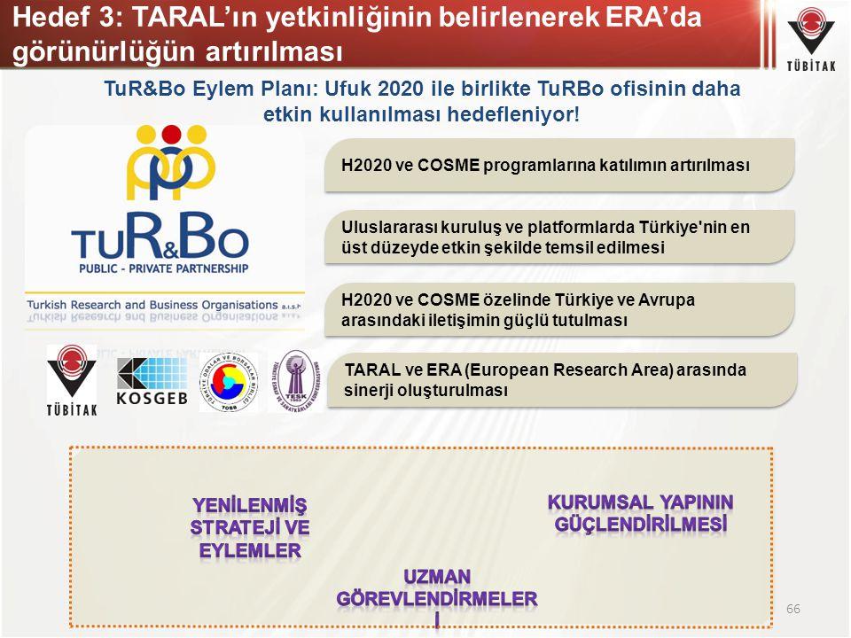 Hedef 3: TARAL'ın yetkinliğinin belirlenerek ERA'da görünürlüğün artırılması 66 TuR&Bo Eylem Planı: Ufuk 2020 ile birlikte TuRBo ofisinin daha etkin k