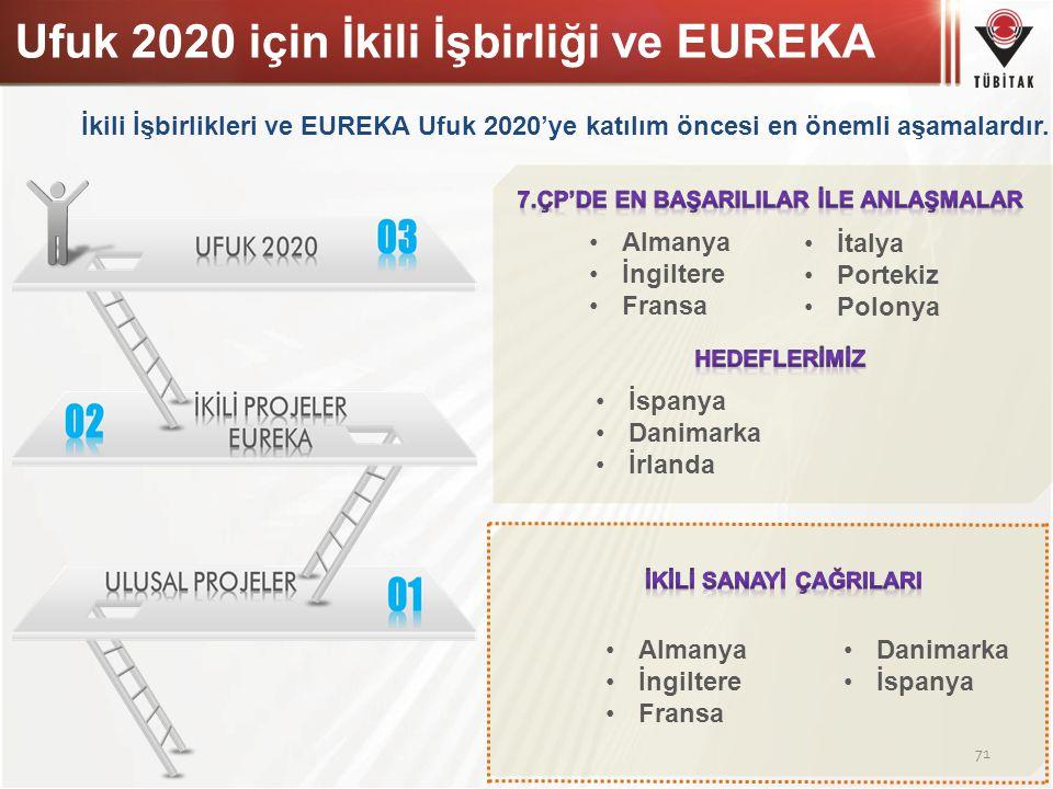 Ufuk 2020 için İkili İşbirliği ve EUREKA 71 İspanya Danimarka İrlanda İkili İşbirlikleri ve EUREKA Ufuk 2020'ye katılım öncesi en önemli aşamalardır.