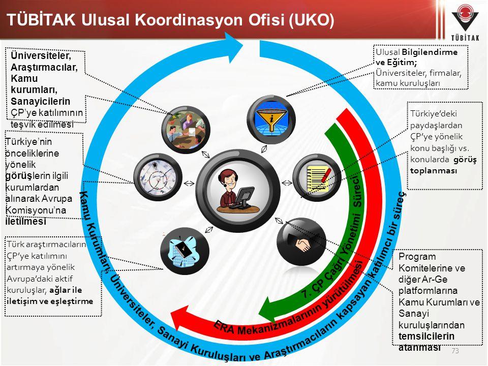 TÜBİTAK Ulusal Koordinasyon Ofisi (UKO) 73 Türk araştırmacıların ÇP'ye katılımını artırmaya yönelik Avrupa'daki aktif kuruluşlar, ağlar ile iletişim v