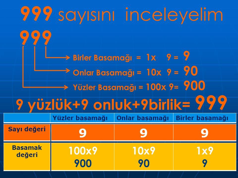 999 sayısını inceleyelim 999 Birler Basamağı = 1x 9 = 9 Onlar Basamağı = 10x 9 = 90 Yüzler Basamağı = 100x 9 = 900 9 yüzlük+9 onluk+9birlik= 999 Yüzle