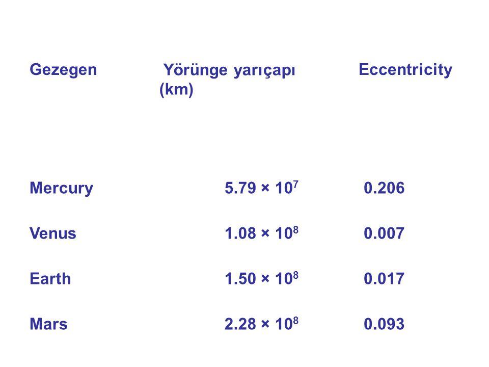 Gezegen Yörünge yarıçapı (km) Eccentricity Mercury5.79 × 10 7 0.206 Venus1.08 × 10 8 0.007 Earth1.50 × 10 8 0.017 Mars2.28 × 10 8 0.093