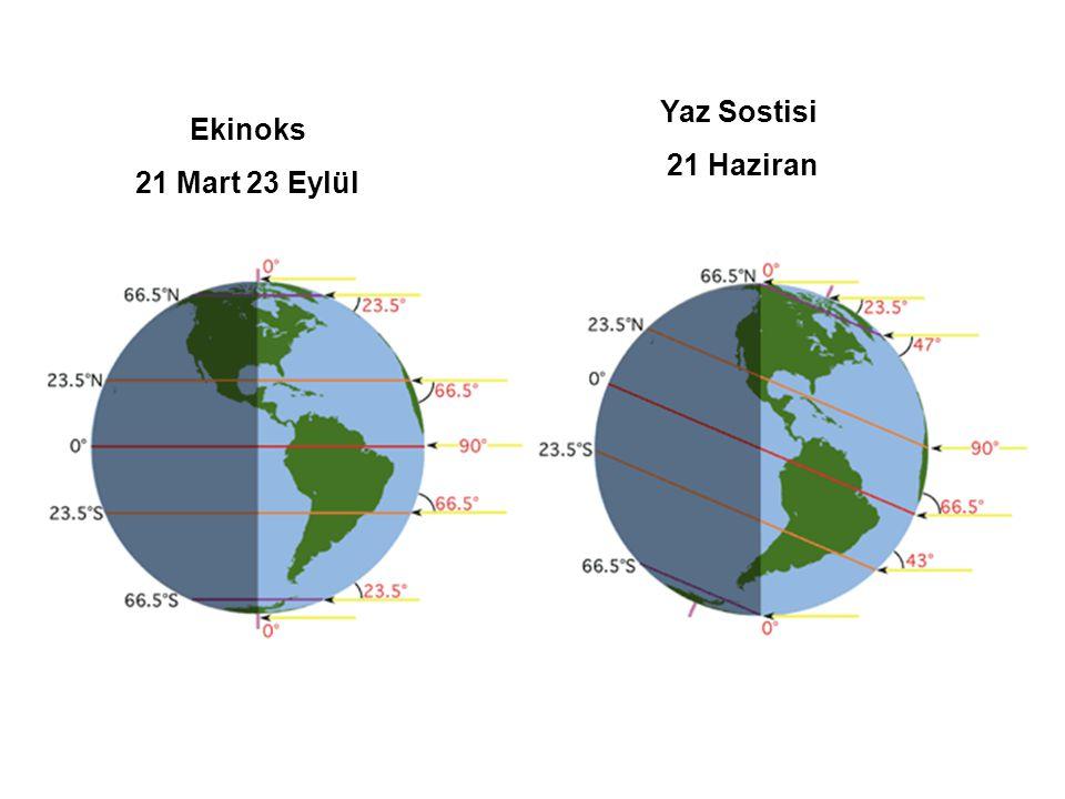 Enlem açısı İlkbahar Ekinoksu March 20/21 Yaz Solstisi June 21/22 Sonbahar Ekinoksu September 22/23 Kış Sostisi December 21/22 90° N 0° 23.5° 0° - 23.5° 70° N 20° 43.5° 20° -3.5° 66.5° N 23.5° 47° 23.5° 0° 60° N 30° 53.5° 30° 6.5° 50° N 40° 63.5° 40° 16.5° 23.5° N 66.5° 90° 66.5° 43° 0° 90° 66.5° 90° 66.5° 23.5° S 66.5° 43° 66.5° 90° 50° S 40° 16.5° 40° 63.5° 60° S 30° 6.5° 30° 53.5° 66.5° S 23.5° 0° 23.5° 47° 70° S 20° -3.5° 20° 43.5° 90° S 0° - 23.5° 0° 23.5°