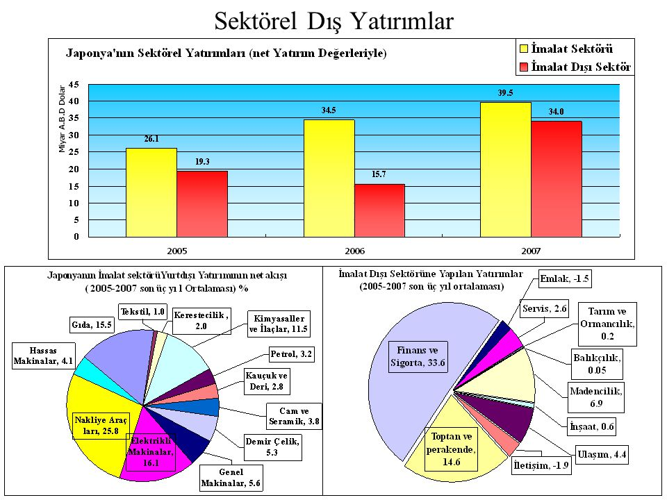 Sektörel Dış Yatırımlar
