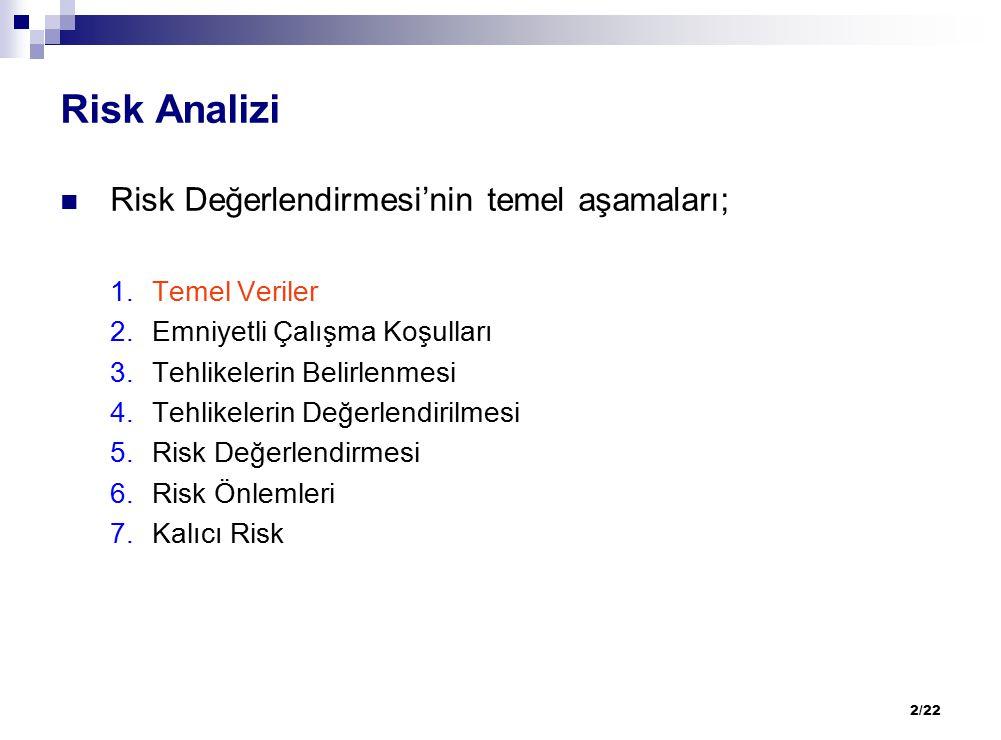 2/22 Risk Analizi Risk Değerlendirmesi'nin temel aşamaları; 1.Temel Veriler 2.Emniyetli Çalışma Koşulları 3.Tehlikelerin Belirlenmesi 4.Tehlikelerin D
