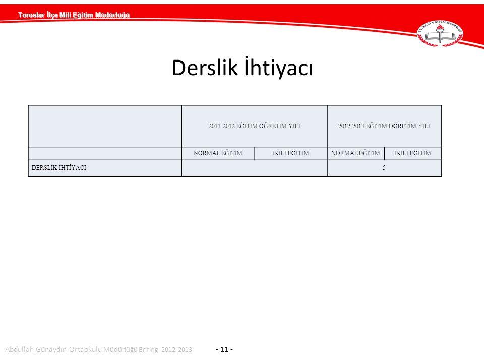 Toroslar İlçe Mili Eğitim Müdürlüğü Abdullah Günaydın Ortaokulu Müdürlüğü Brifing 2012-2013 - 11 - 2011-2012 EĞİTİM ÖĞRETİM YILI2012-2013 EĞİTİM ÖĞRETİM YILI NORMAL EĞİTİMİKİLİ EĞİTİMNORMAL EĞİTİMİKİLİ EĞİTİM DERSLİK İHTİYACI 5 Derslik İhtiyacı
