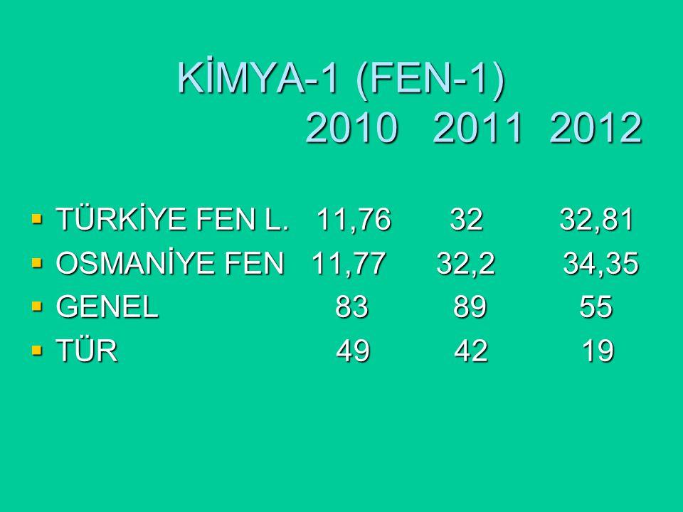 KİMYA-1 (FEN-1) 2010 2011 2012  TÜRKİYE FEN L.