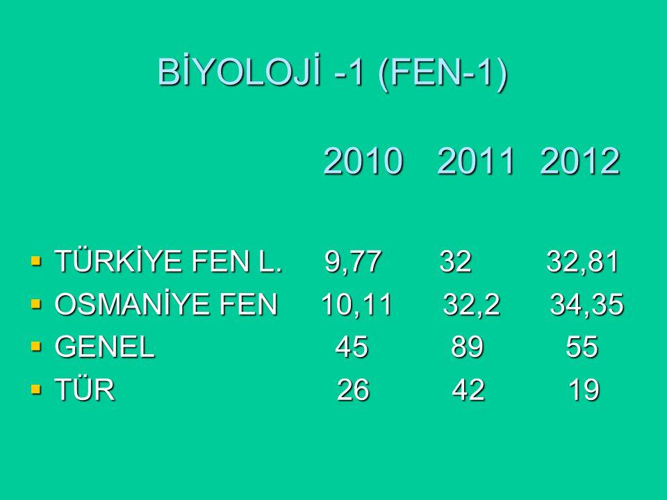 BİYOLOJİ -1 (FEN-1) 2010 2011 2012  TÜRKİYE FEN L.