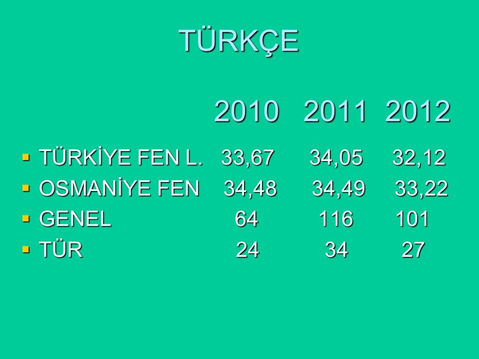 TÜRKÇE 2010 2011 2012  TÜRKİYE FEN L.