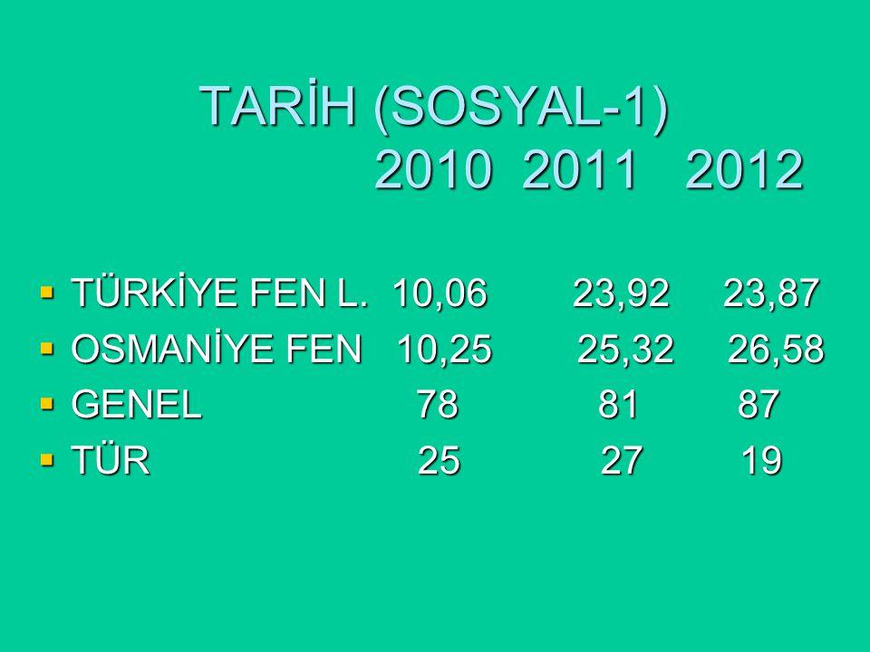 TARİH (SOSYAL-1) 2010 2011 2012  TÜRKİYE FEN L.