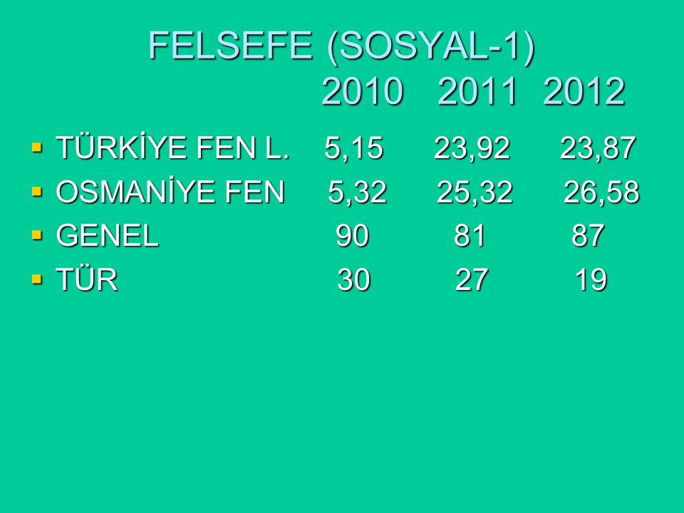 FELSEFE (SOSYAL-1) 2010 2011 2012  TÜRKİYE FEN L.