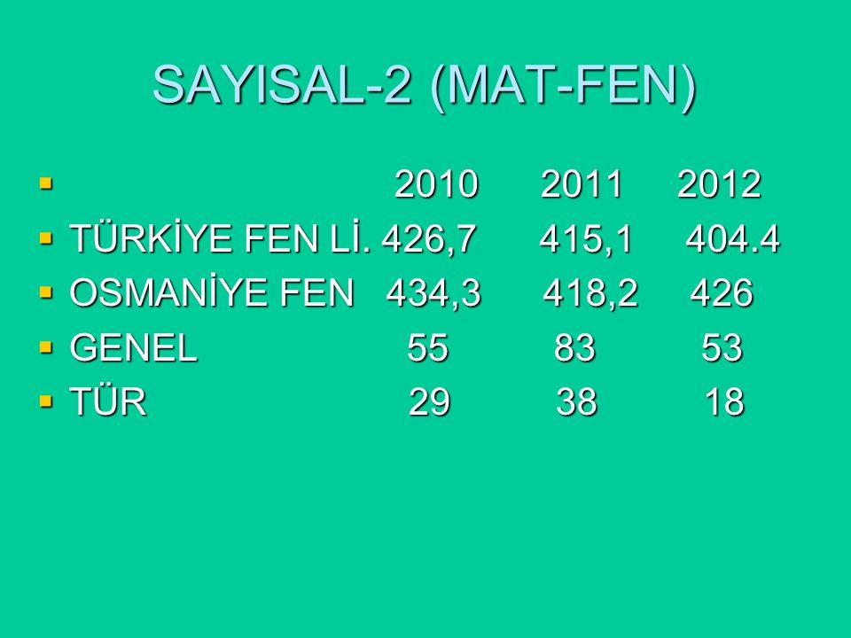 SAYISAL-2 (MAT-FEN)  2010 2011 2012  TÜRKİYE FEN Lİ.