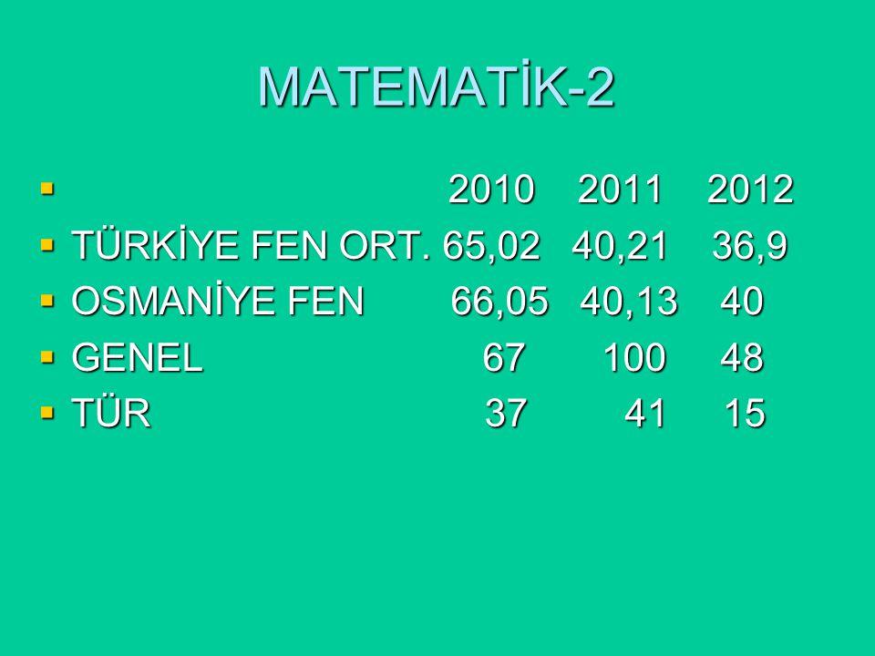 MATEMATİK-2  2010 2011 2012  TÜRKİYE FEN ORT.