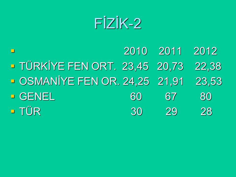FİZİK-2  2010 2011 2012  TÜRKİYE FEN ORT. 23,45 20,73 22,38  OSMANİYE FEN OR.