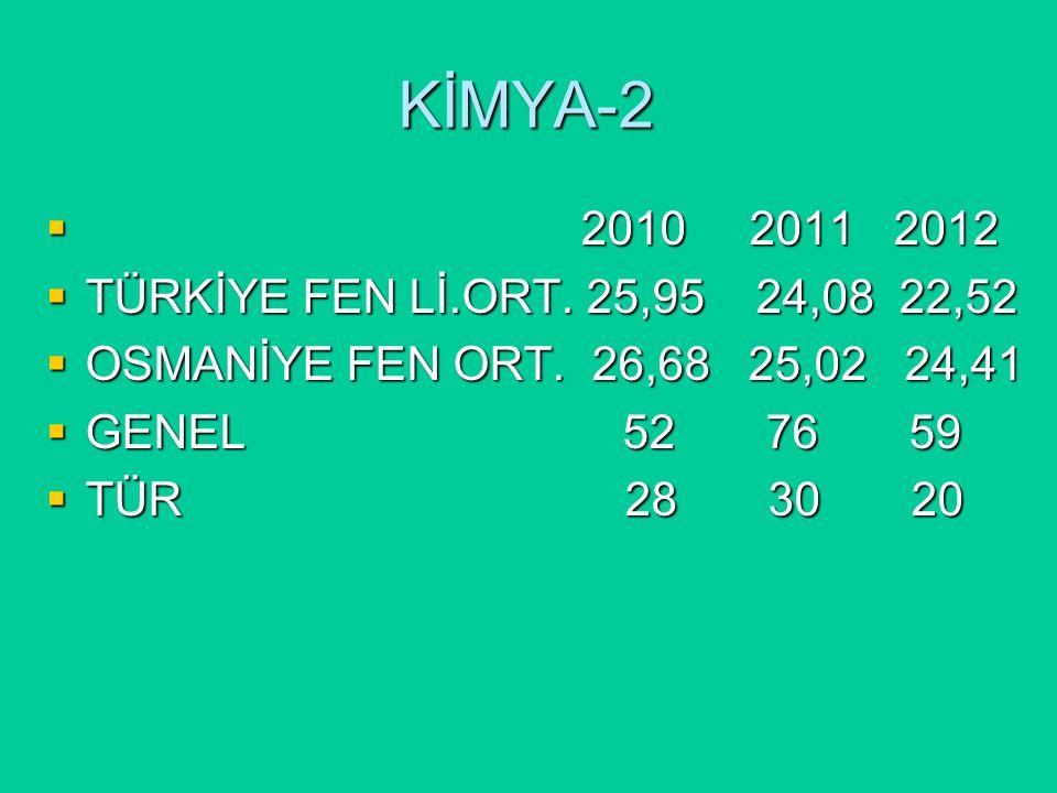 KİMYA-2  2010 2011 2012  TÜRKİYE FEN Lİ.ORT. 25,95 24,08 22,52  OSMANİYE FEN ORT.