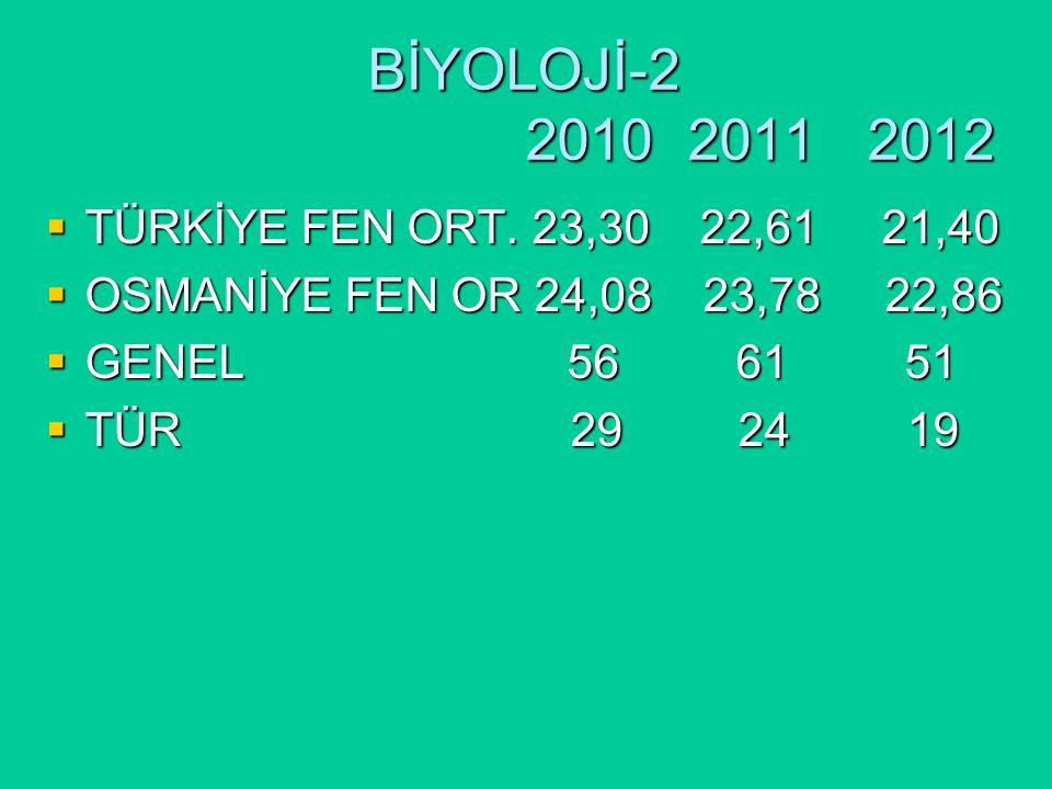 BİYOLOJİ-2 2010 2011 2012  TÜRKİYE FEN ORT.