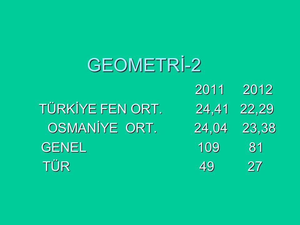 GEOMETRİ-2 2011 2012 2011 2012 TÜRKİYE FEN ORT. 24,41 22,29 TÜRKİYE FEN ORT.