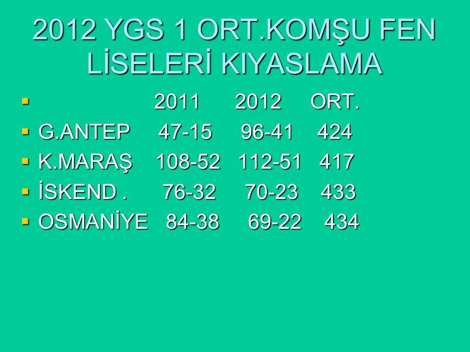 2012 YGS 1 ORT.KOMŞU FEN LİSELERİ KIYASLAMA  2011 2012 ORT.