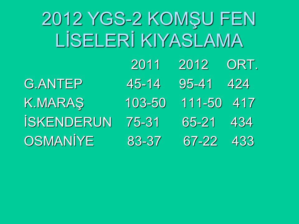 2012 YGS-2 KOMŞU FEN LİSELERİ KIYASLAMA 2011 2012 ORT.