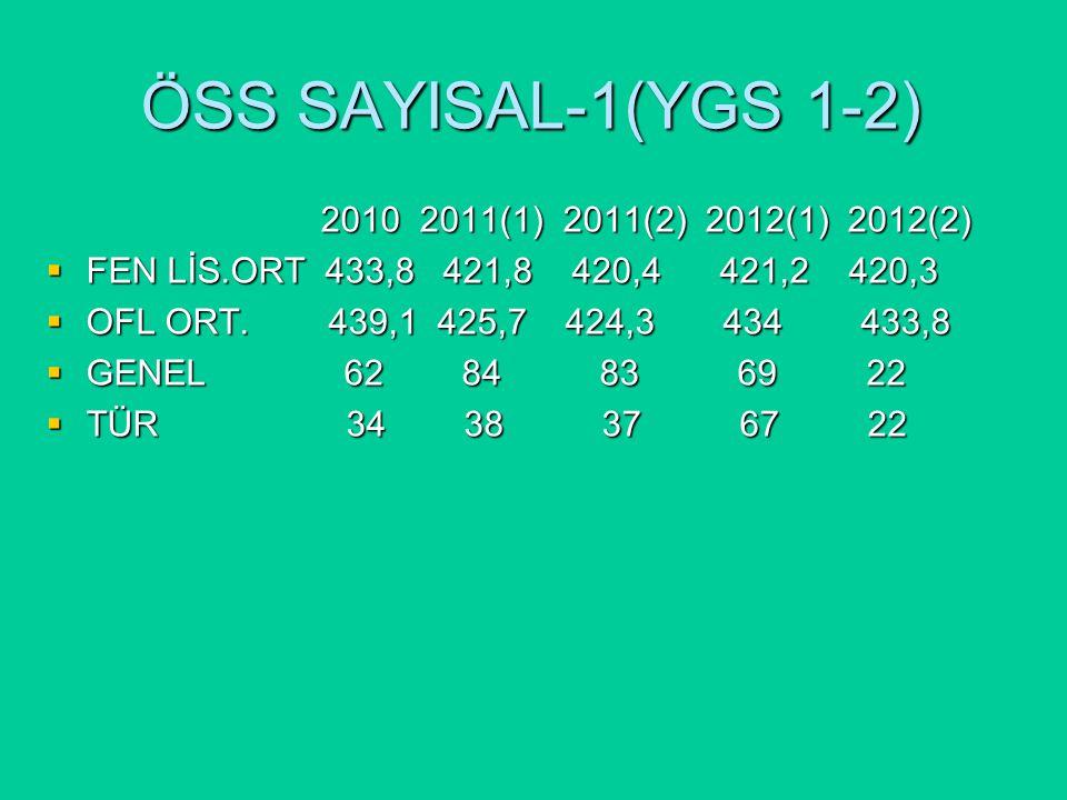 ÖSS SAYISAL-1(YGS 1-2) 2010 2011(1) 2011(2) 2012(1) 2012(2) 2010 2011(1) 2011(2) 2012(1) 2012(2)  FEN LİS.ORT 433,8 421,8 420,4 421,2 420,3  OFL ORT.