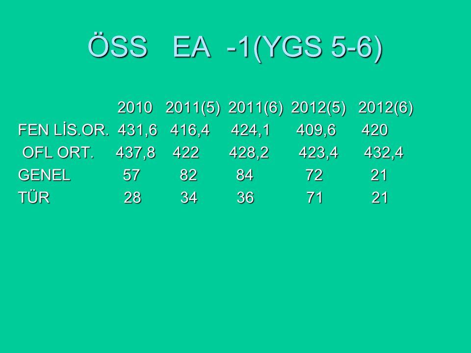 ÖSS EA -1(YGS 5-6) 2010 2011(5) 2011(6) 2012(5) 2012(6) 2010 2011(5) 2011(6) 2012(5) 2012(6) FEN LİS.OR.