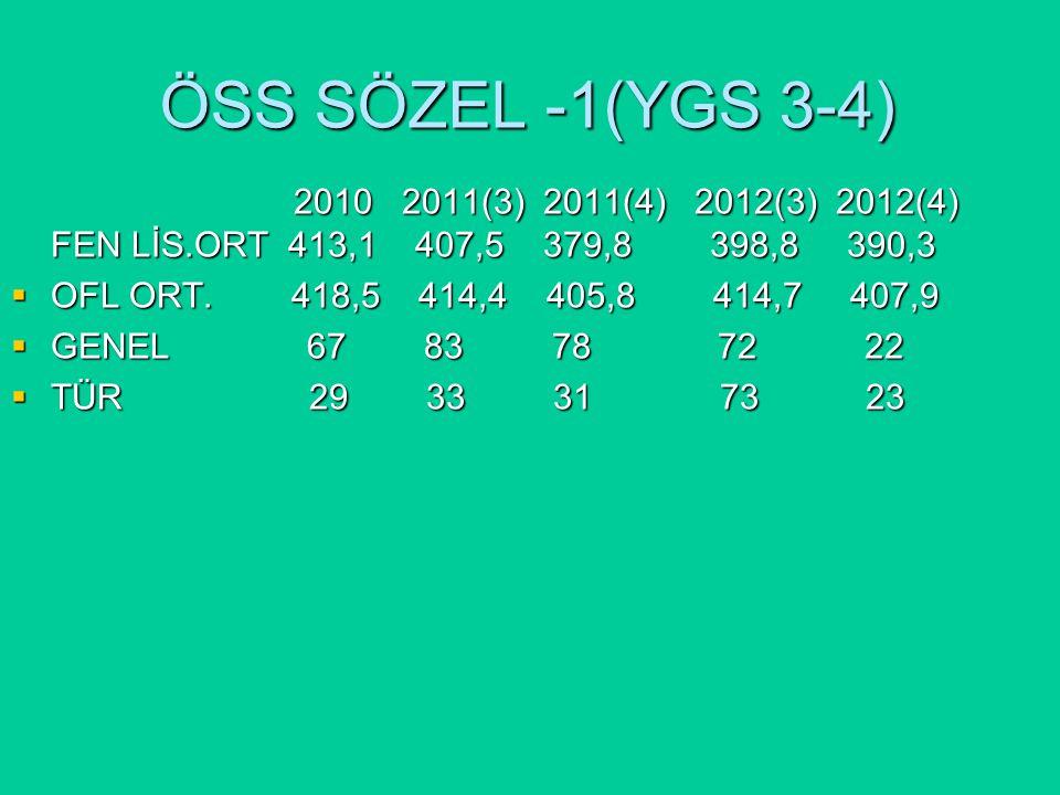 ÖSS SÖZEL -1(YGS 3-4) 2010 2011(3) 2011(4) 2012(3) 2012(4) FEN LİS.ORT 413,1 407,5 379,8 398,8 390,3 2010 2011(3) 2011(4) 2012(3) 2012(4) FEN LİS.ORT 413,1 407,5 379,8 398,8 390,3  OFL ORT.