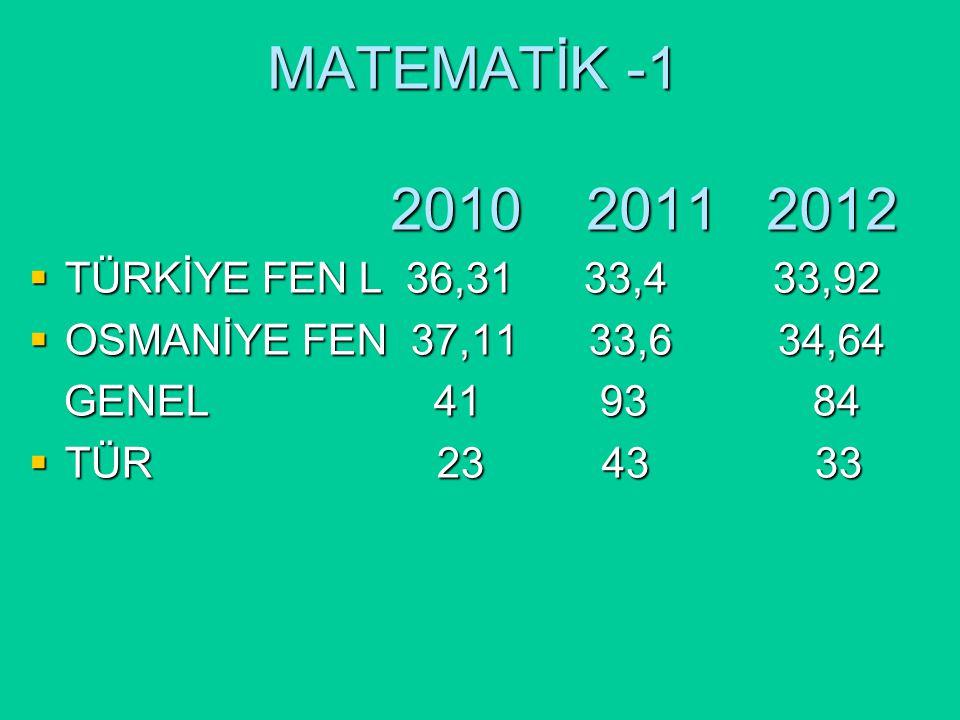MATEMATİK -1 2010 2011 2012  TÜRKİYE FEN L 36,31 33,4 33,92  OSMANİYE FEN 37,11 33,6 34,64 GENEL 41 93 84 GENEL 41 93 84  TÜR 23 43 33