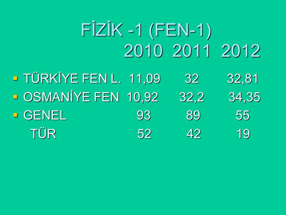 FİZİK -1 (FEN-1) 2010 2011 2012 FİZİK -1 (FEN-1) 2010 2011 2012  TÜRKİYE FEN L.