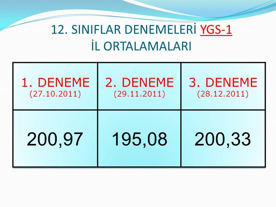 12. SINIFLAR DENEMELERİ YGS-1 İL ORTALAMALARI