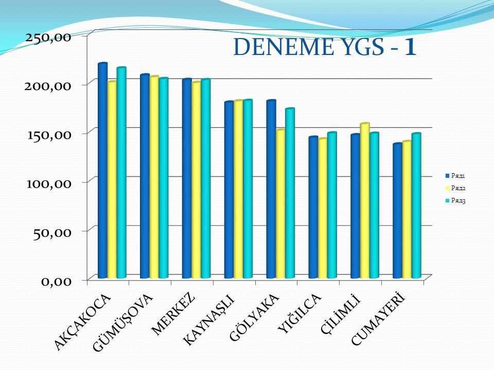 DENEME YGS - 1