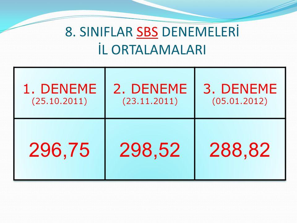 8. SINIFLAR SBS DENEMELERİ İL ORTALAMALARI