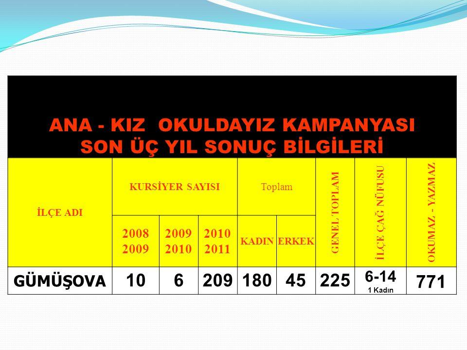 ANA - KIZ OKULDAYIZ KAMPANYASI SON ÜÇ YIL SONUÇ BİLGİLERİ İLÇE ADI KURSİYER SAYISIToplam GENEL TOPLAM İLÇE ÇAĞ NÜFUSU OKUMAZ - YAZMAZ 2008 2009 2009 2010 2010 2011 KADINERKEK GÜMÜŞOVA 10620918045225 6-14 1 Kadın 771