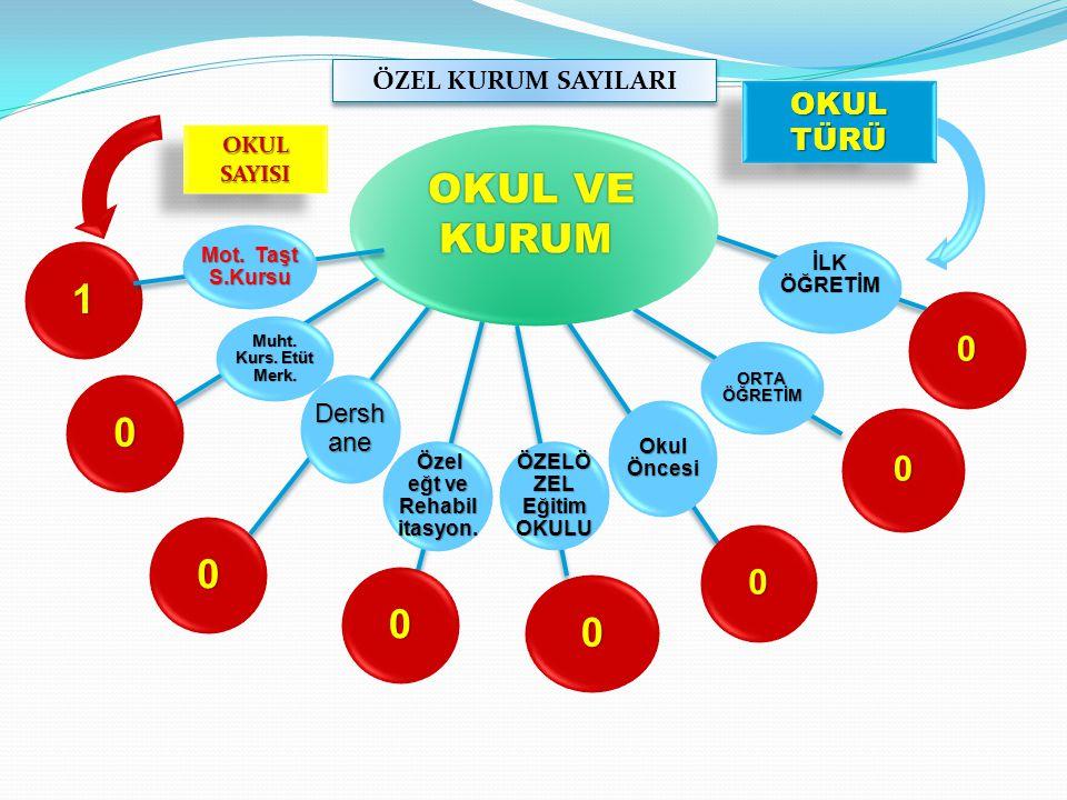 İLK ÖĞRETİM ORTA ÖĞRETİM Okul Öncesi Özel eğt ve Rehabil itasyon.