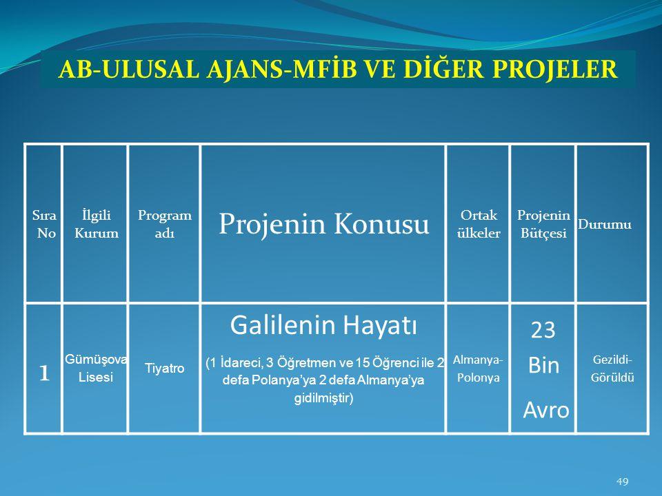 Sıra No İlgili Kurum Program adı Projenin Konusu Ortak ülkeler Projenin Bütçesi Durumu 1 Gümüşova Lisesi Tiyatro Galilenin Hayatı (1 İdareci, 3 Öğretm