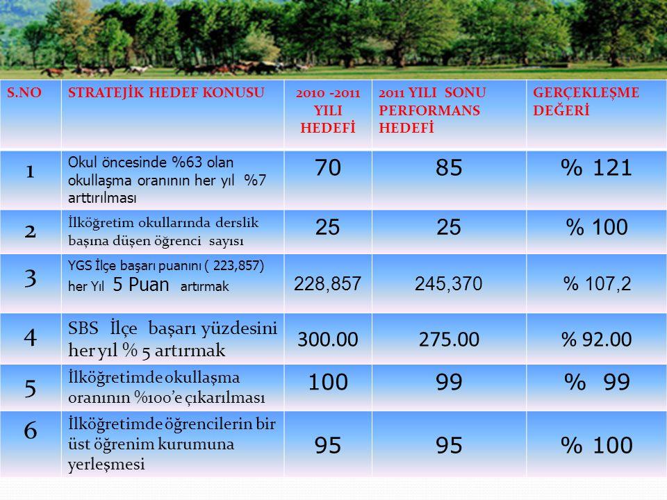 S.NOSTRATEJİK HEDEF KONUSU2010 -2011 YILI HEDEFİ 2011 YILI SONU PERFORMANS HEDEFİ GERÇEKLEŞME DEĞERİ 1 Okul öncesinde %63 olan okullaşma oranının her