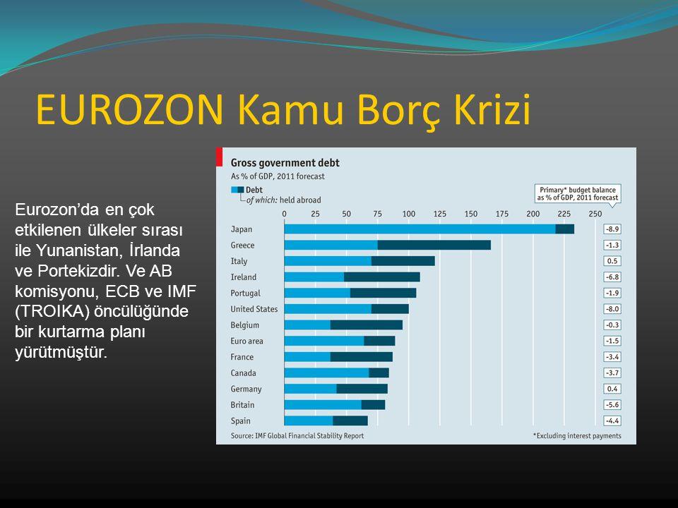 EUROZON Kamu Borç Krizi Eurozon'da en çok etkilenen ülkeler sırası ile Yunanistan, İrlanda ve Portekizdir. Ve AB komisyonu, ECB ve IMF (TROIKA) öncülü