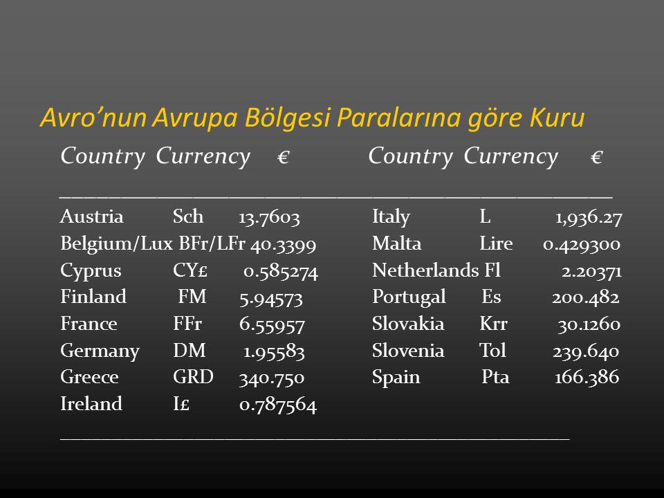 Avro'nun Avrupa Bölgesi Paralarına göre Kuru Country Currency € ______________________________________________ Austria Sch 13.7603 Italy L 1,936.27 Be