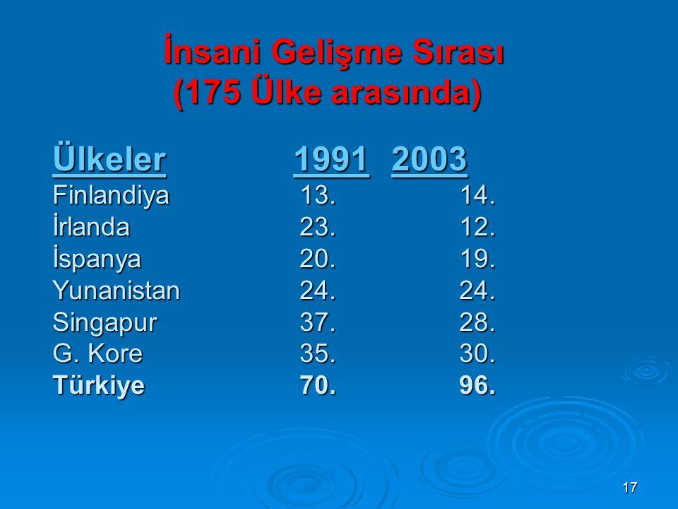 17 İnsani Gelişme Sırası (175 Ülke arasında) Ülkeler 19912003 Finlandiya 13.14.