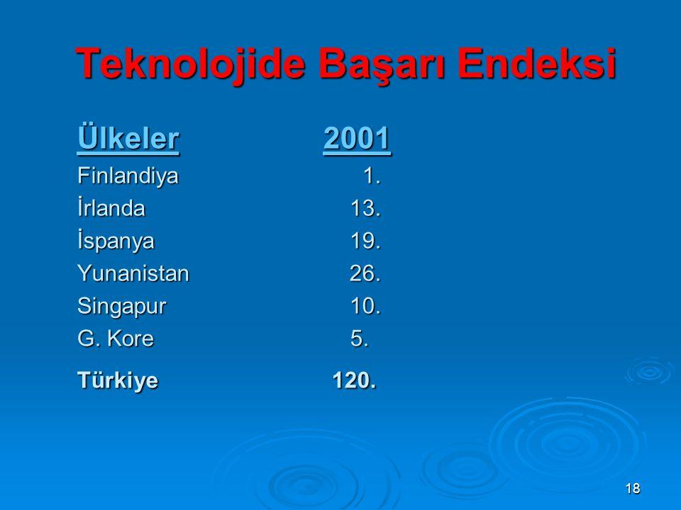 18 Teknolojide Başarı Endeksi Ülkeler 2001 Finlandiya 1.