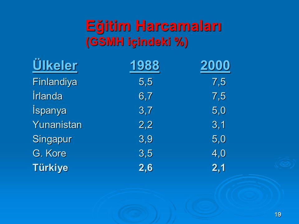 19 Eğitim Harcamaları (GSMH içindeki %) Ülkeler 1988 2000 Finlandiya 5,57,5 İrlanda 6,77,5 İspanya 3,75,0 Yunanistan 2,23,1 Singapur 3,95,0 G.