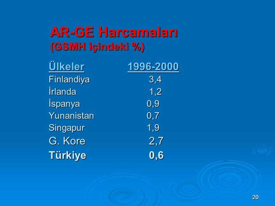 20 AR-GE Harcamaları (GSMH içindeki %) Ülkeler 1996-2000 Finlandiya 3,4 İrlanda 1,2 İspanya 0,9 Yunanistan 0,7 Singapur 1,9 G.