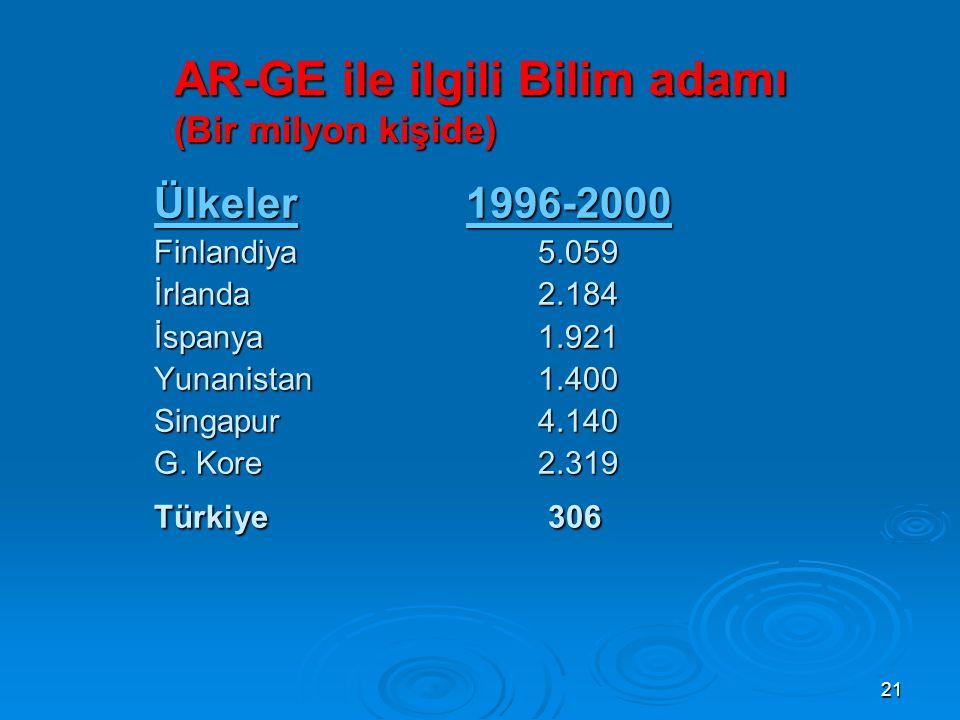 21 AR-GE ile ilgili Bilim adamı (Bir milyon kişide) Ülkeler 1996-2000 Finlandiya 5.059 İrlanda 2.184 İspanya 1.921 Yunanistan 1.400 Singapur 4.140 G.