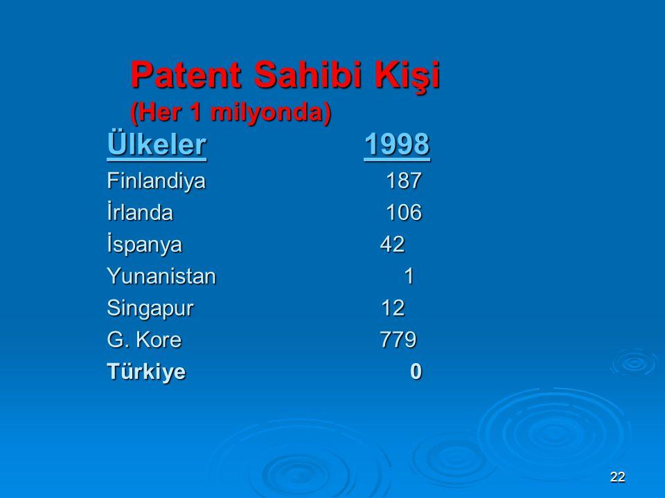22 Patent Sahibi Kişi (Her 1 milyonda) Ülkeler 1998 Finlandiya 187 İrlanda 106 İspanya 42 Yunanistan 1 Singapur 12 G.