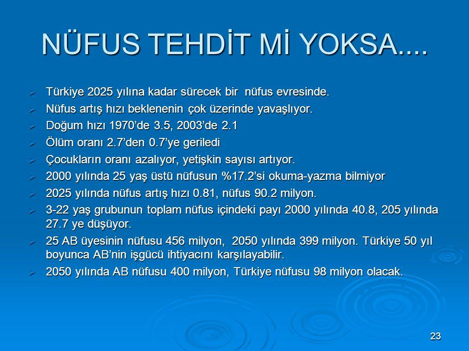 23 NÜFUS TEHDİT Mİ YOKSA.... Türkiye 2025 yılına kadar sürecek bir nüfus evresinde.