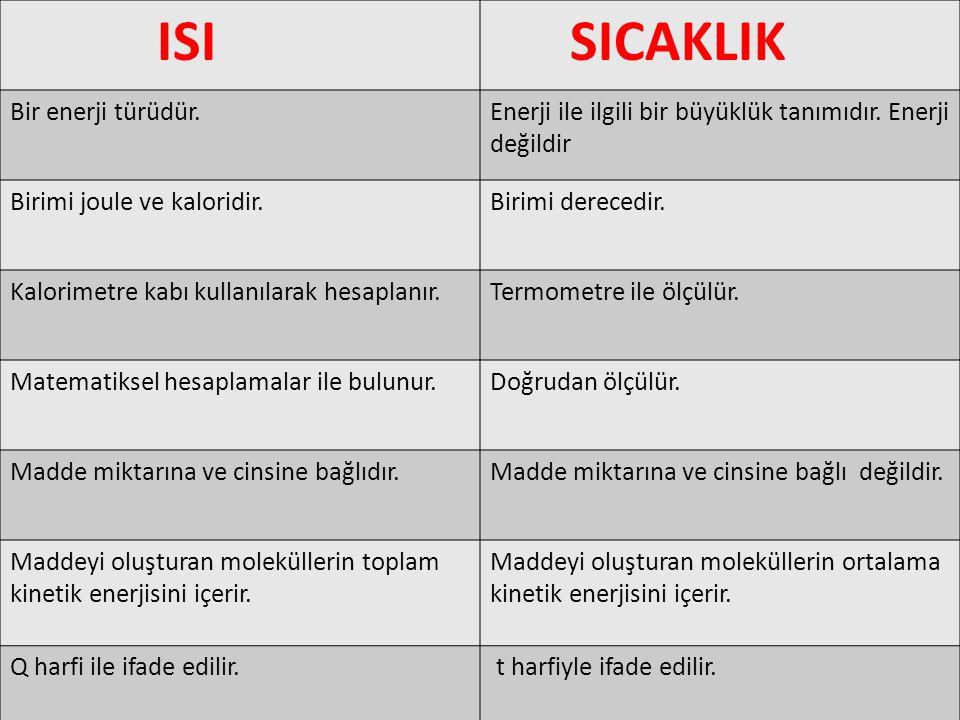 ISI SICAKLIK Bir enerji türüdür.Enerji ile ilgili bir büyüklük tanımıdır. Enerji değildir Birimi joule ve kaloridir.Birimi derecedir. Kalorimetre kabı