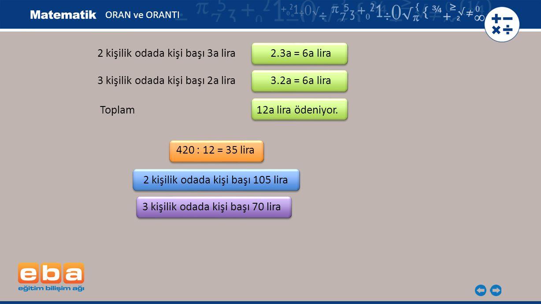Toplam 12a lira ödeniyor. ORAN ve ORANTI 2 kişilik odada kişi başı 3a lira 2.3a = 6a lira 3 kişilik odada kişi başı 2a lira 3.2a = 6a lira 420 : 12 =