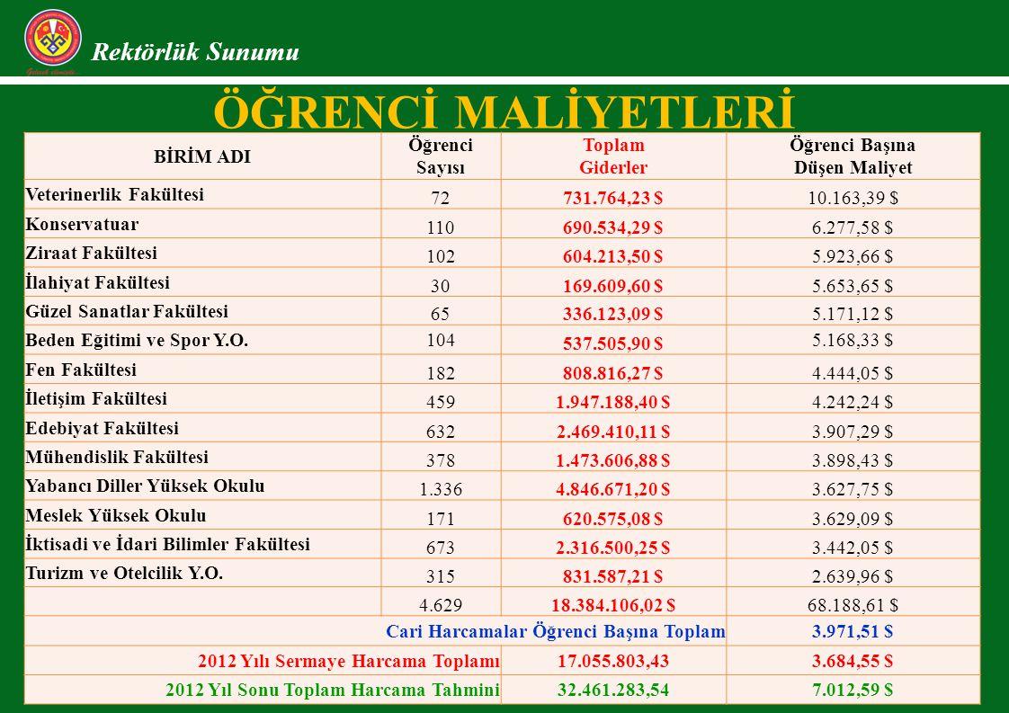 ÖĞRENCİ MALİYETLERİ Rektörlük Sunumu BİRİM ADI Öğrenci Sayısı Toplam Giderler Öğrenci Başına Düşen Maliyet Veterinerlik Fakültesi 72731.764,23 $10.163