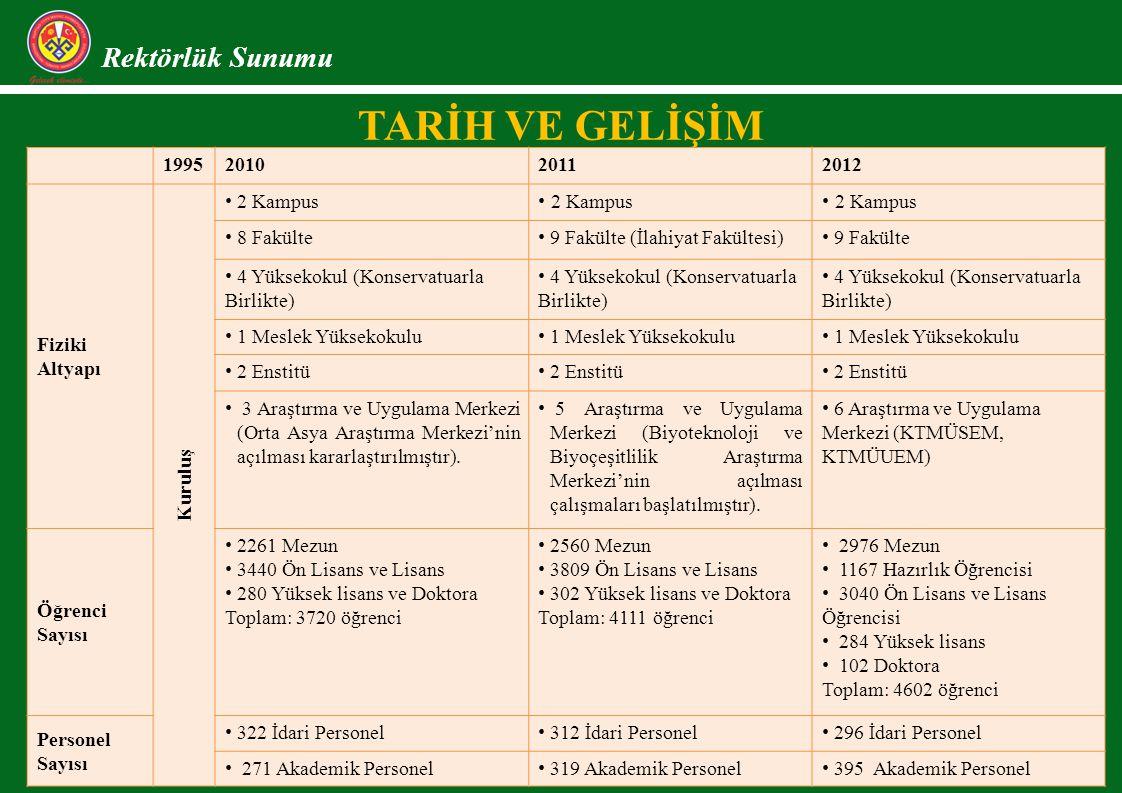 TARİH VE GELİŞİM Rektörlük Sunumu 1995201020112012 Fiziki Altyapı Kuruluş 2 Kampus 8 Fakülte 9 Fakülte (İlahiyat Fakültesi) 9 Fakülte 4 Yüksekokul (Ko