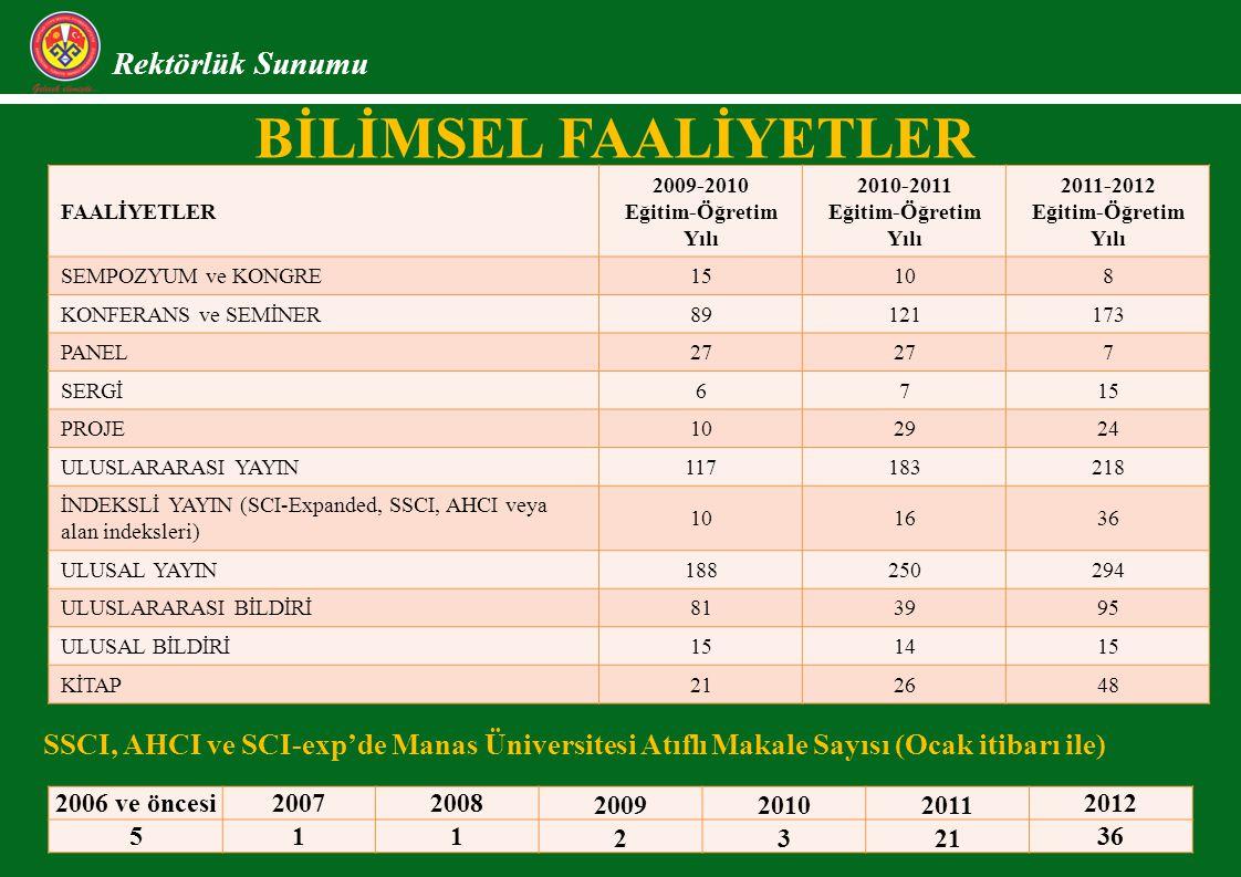 BİLİMSEL FAALİYETLER Rektörlük Sunumu FAALİYETLER 2009-2010 Eğitim-Öğretim Yılı 2010-2011 Eğitim-Öğretim Yılı 2011-2012 Eğitim-Öğretim Yılı SEMPOZYUM