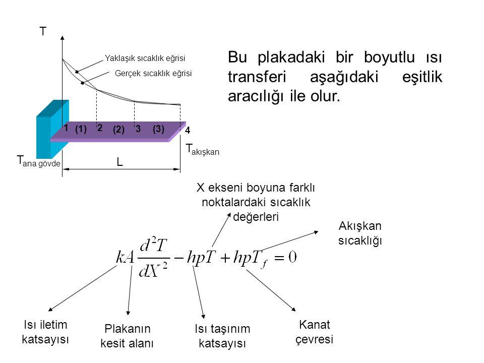 12 3 4 L Yaklaşık sıcaklık eğrisi Gerçek sıcaklık eğrisi T akışkan T ana gövde T (1) (2) (3) Bu plakadaki bir boyutlu ısı transferi aşağıdaki eşitlik